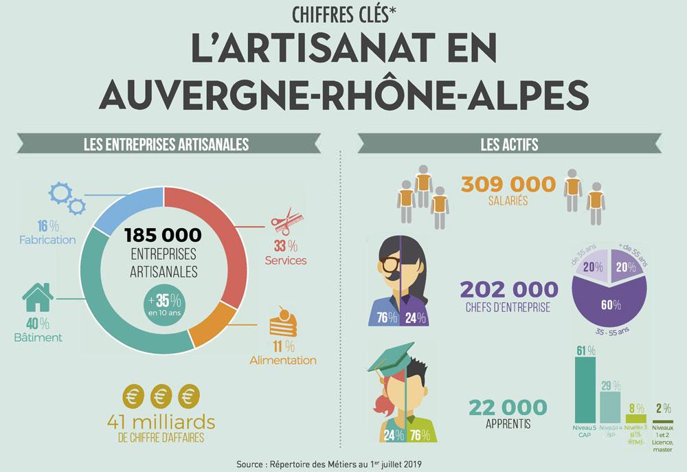 Chiffres clés Artisanat Auvergne-Rhône-Alpes