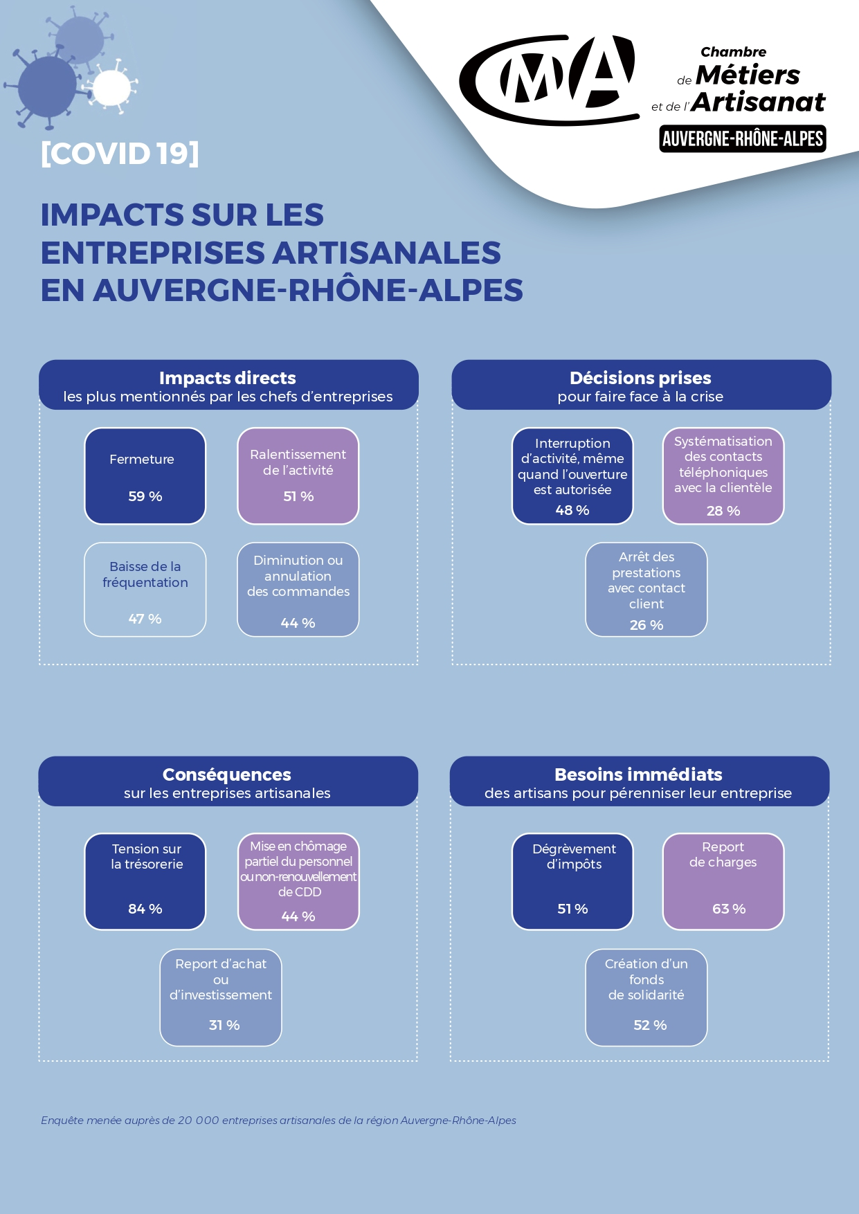 Covid-19 enquête CRMA Auvergne-Rhône-Alpes impacts du covid-19 sur les entreprises artisanales
