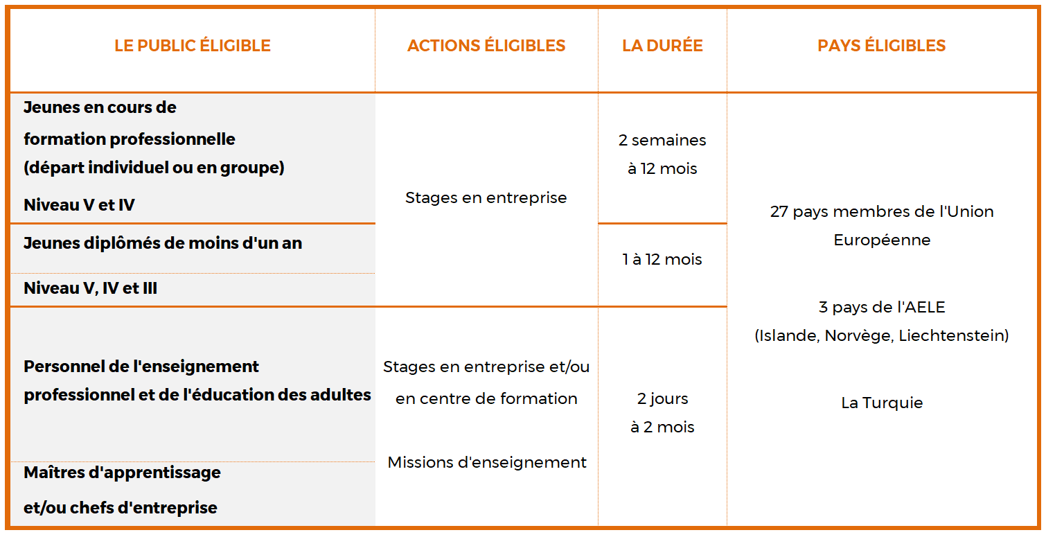 Erasmus + - Mobilité Européenne - Chambre Régionale de Métiers et de l'Artisanat Auvergne-Rhône-Alpes