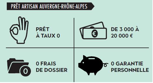 Financements chambre r gionale de m tiers et de l - Chambre regionale des comptes rhone alpes ...