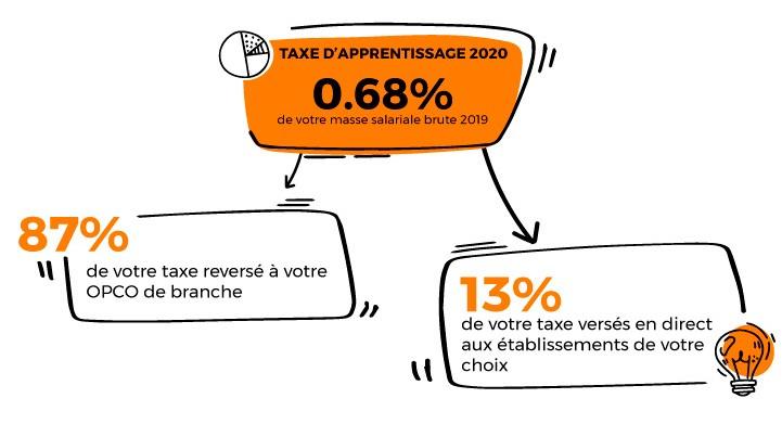Taxe apprentissage répartition