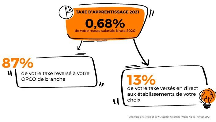 taxe d'apprentissage artisanat CMA Auvergne-Rhône-Alpes